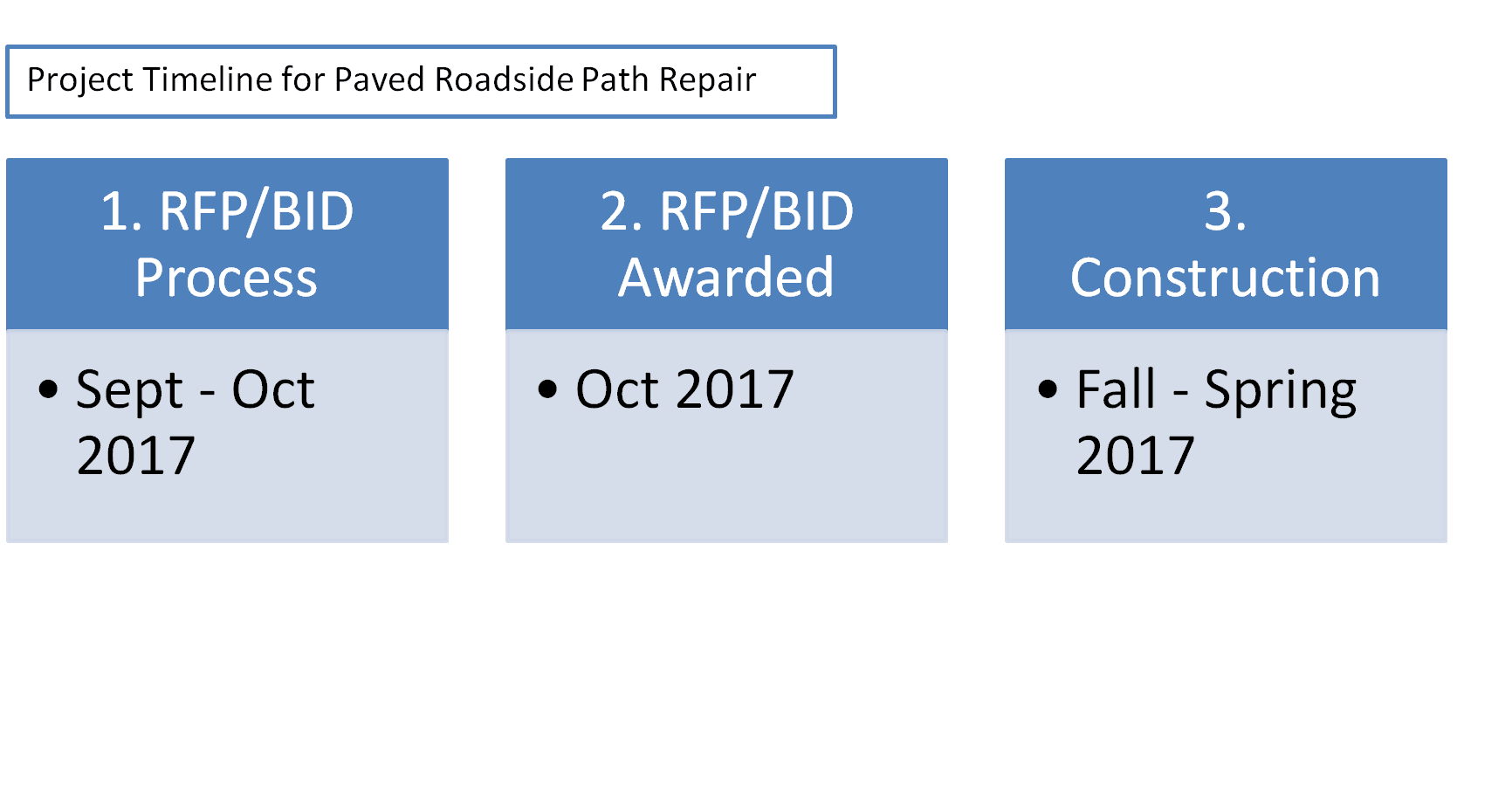 time line road side path repair